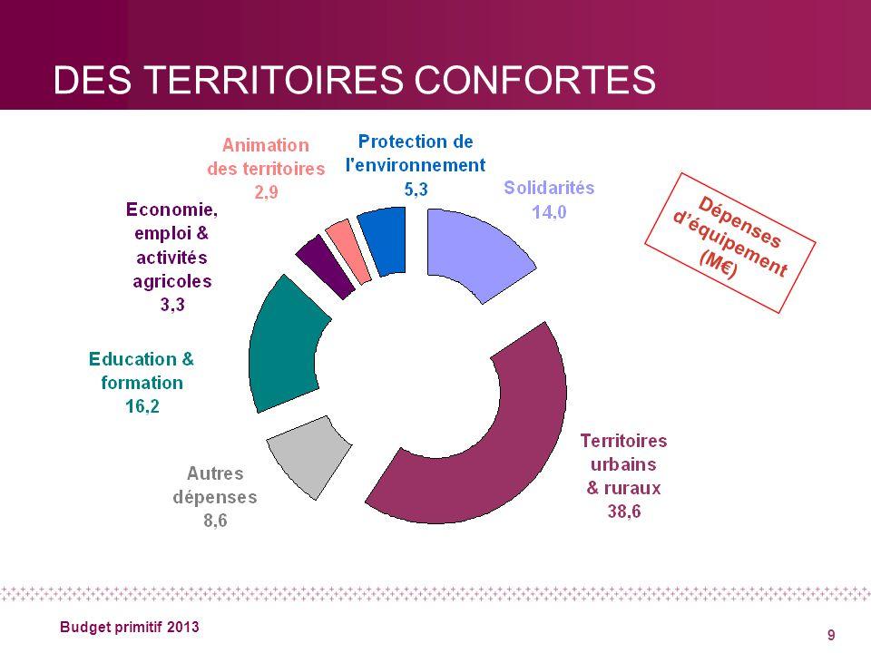 9 Budget primitif 2013 DES TERRITOIRES CONFORTES Dépenses déquipement (M)