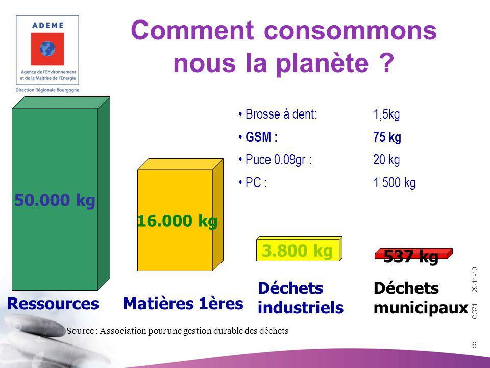 CG71 29-11-10 6 Comment consommons nous la planète ? 50.000 kg 3.800 kg 537 kg Déchets municipaux Déchets industriels Ressources 16.000 kg Matières 1è
