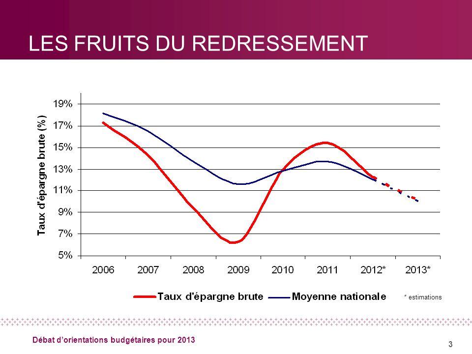 3 Débat dorientations budgétaires pour 2013 LES FRUITS DU REDRESSEMENT * estimations