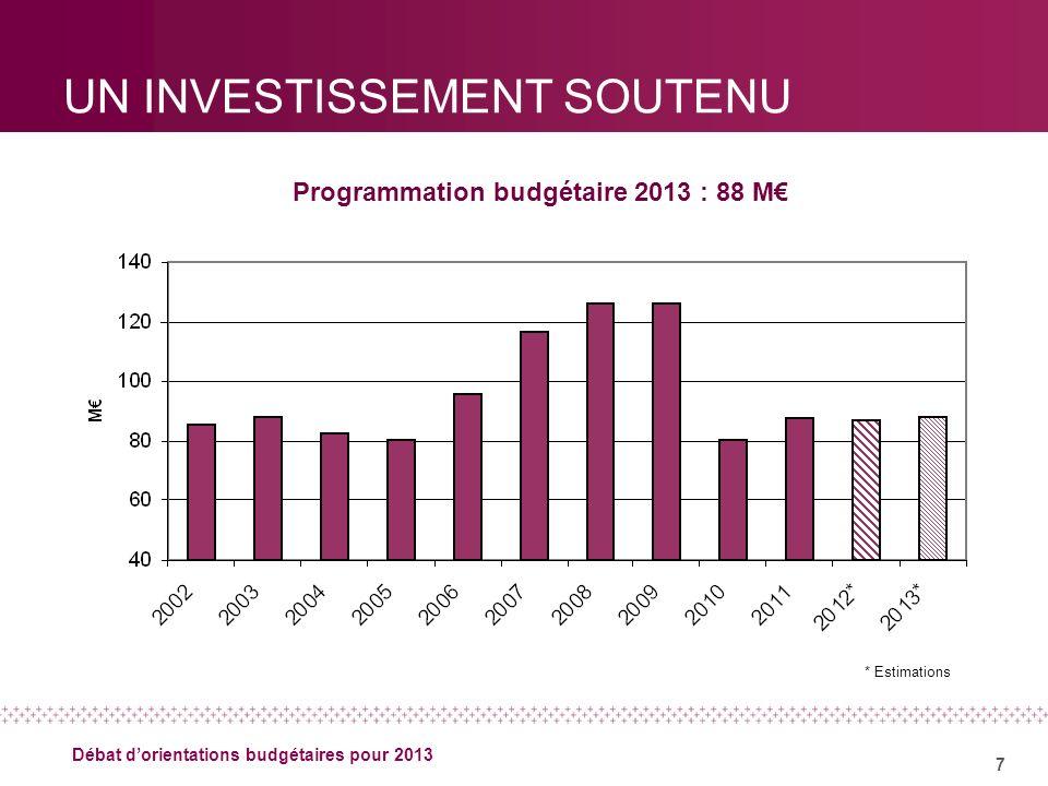 7 Débat dorientations budgétaires pour 2013 UN INVESTISSEMENT SOUTENU Programmation budgétaire 2013 : 88 M * Estimations