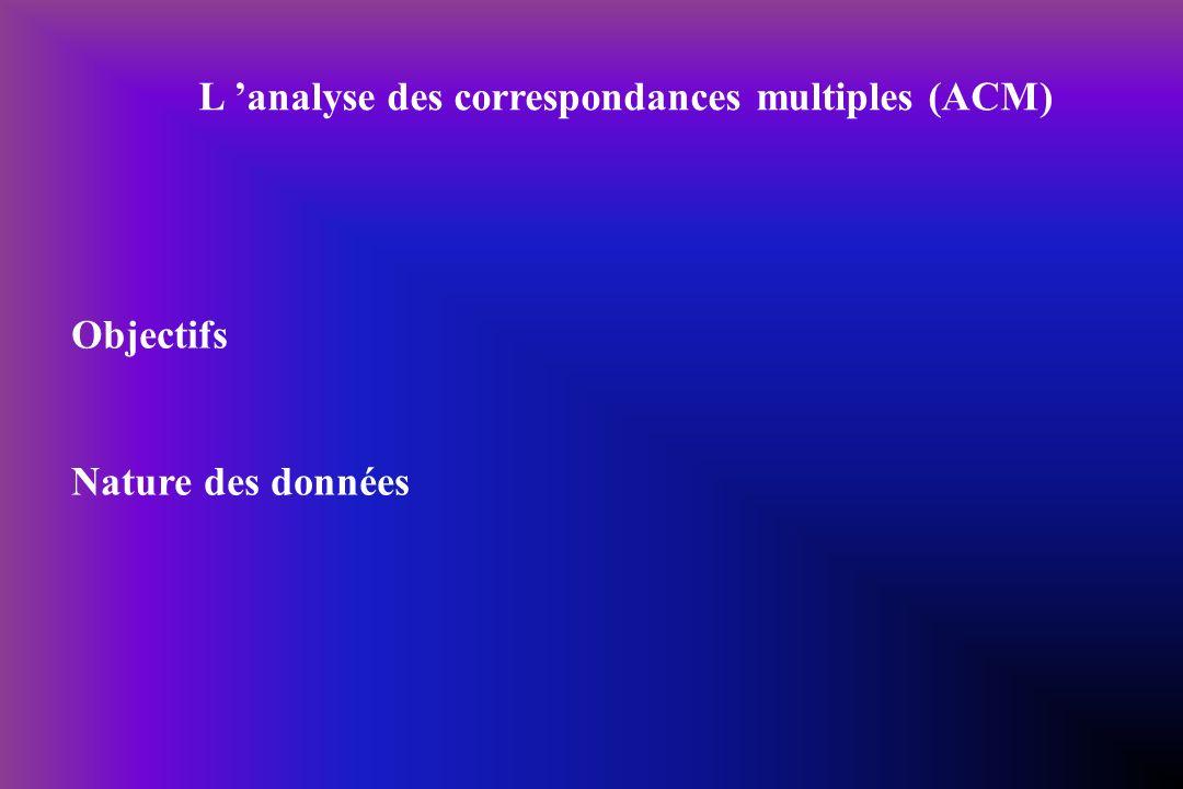 L analyse des correspondances multiples (ACM) Objectifs Nature des données