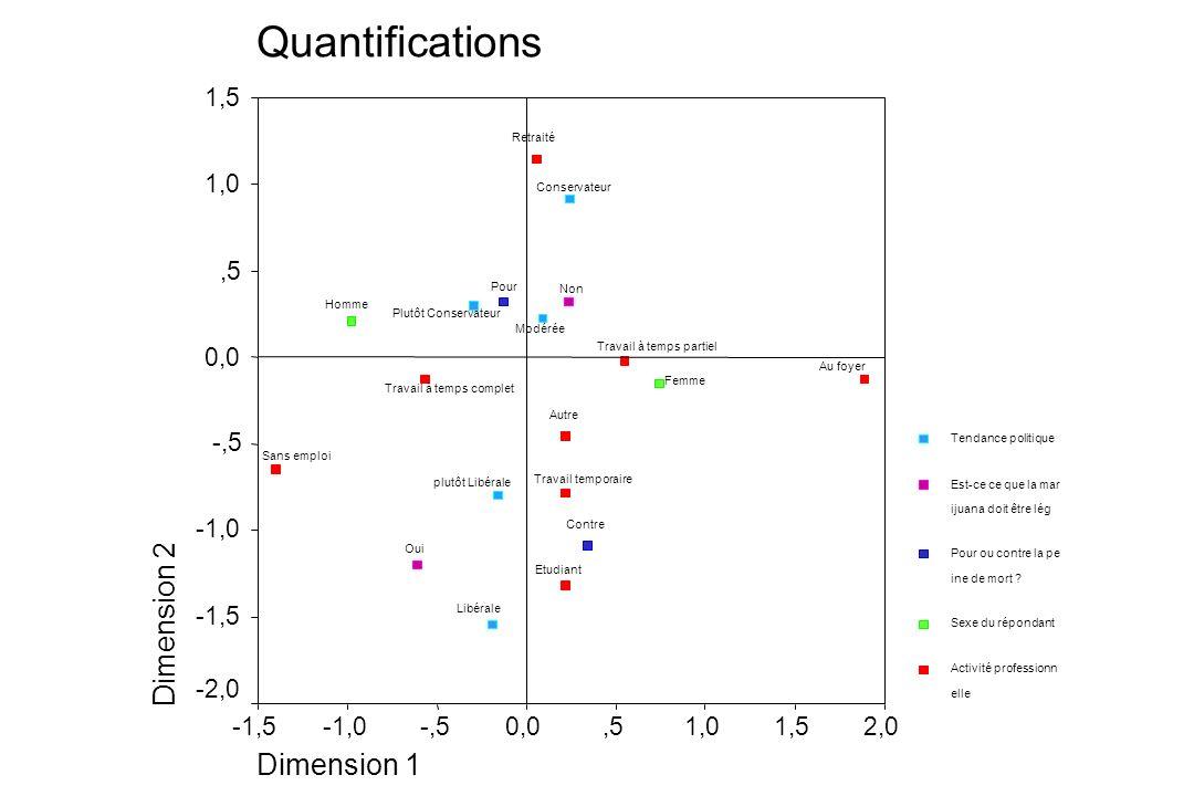 Quantifications Dimension 1 2,01,51,0,50,0-,5-1,0-1,5 Dimension 2 1,5 1,0,5 0,0 -,5 -1,0 -1,5 -2,0 Tendance politique Est-ce ce que la mar ijuana doit