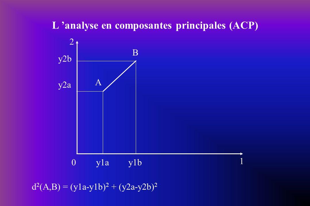 0 A B 2 1 y2b y2a y1by1a d 2 (A,B) = (y1a-y1b) 2 + (y2a-y2b) 2 L analyse en composantes principales (ACP)