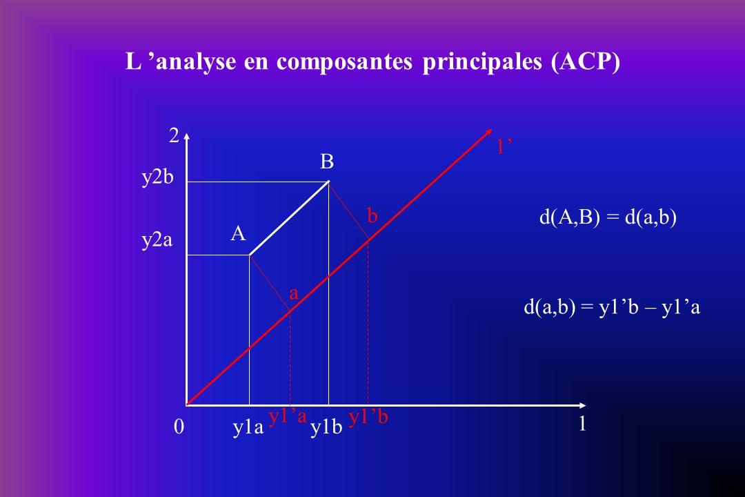 0 A B 2 1 y2b y2a y1by1a a b y1b 1 L analyse en composantes principales (ACP) d(A,B) = d(a,b) d(a,b) = y1b – y1a