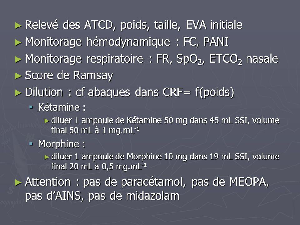 Relevé des ATCD, poids, taille, EVA initiale Relevé des ATCD, poids, taille, EVA initiale Monitorage hémodynamique : FC, PANI Monitorage hémodynamique