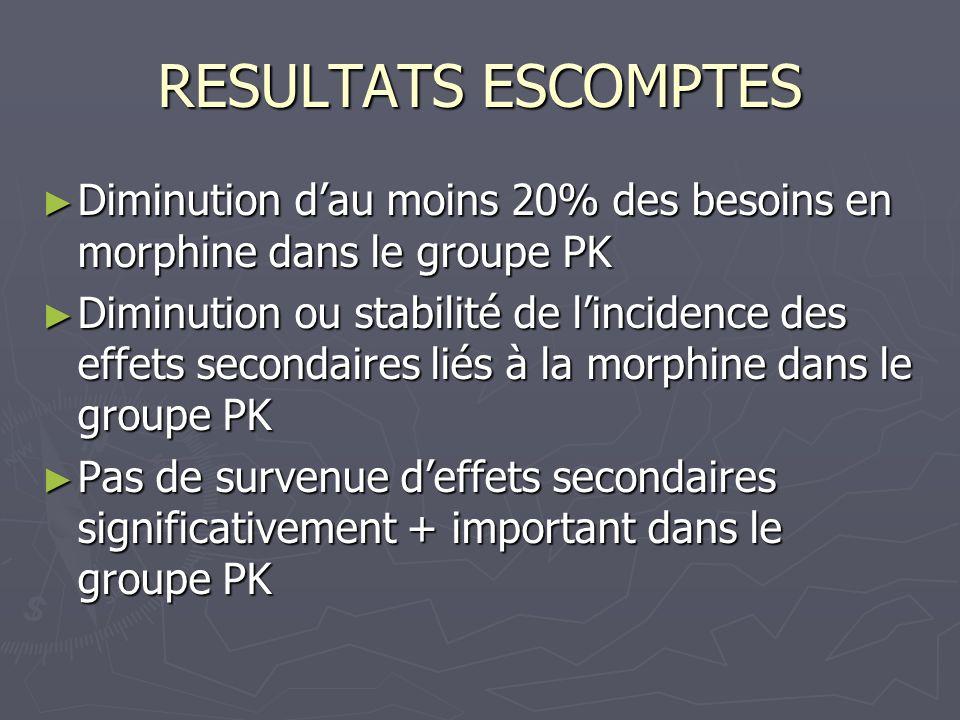 RESULTATS ESCOMPTES Diminution dau moins 20% des besoins en morphine dans le groupe PK Diminution dau moins 20% des besoins en morphine dans le groupe