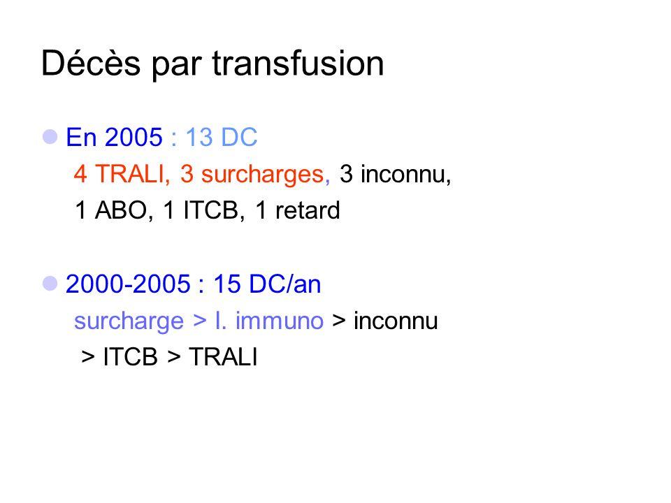 Décès par transfusion En 2005 : 13 DC 4 TRALI, 3 surcharges, 3 inconnu, 1 ABO, 1 ITCB, 1 retard 2000-2005 : 15 DC/an surcharge > I. immuno > inconnu >