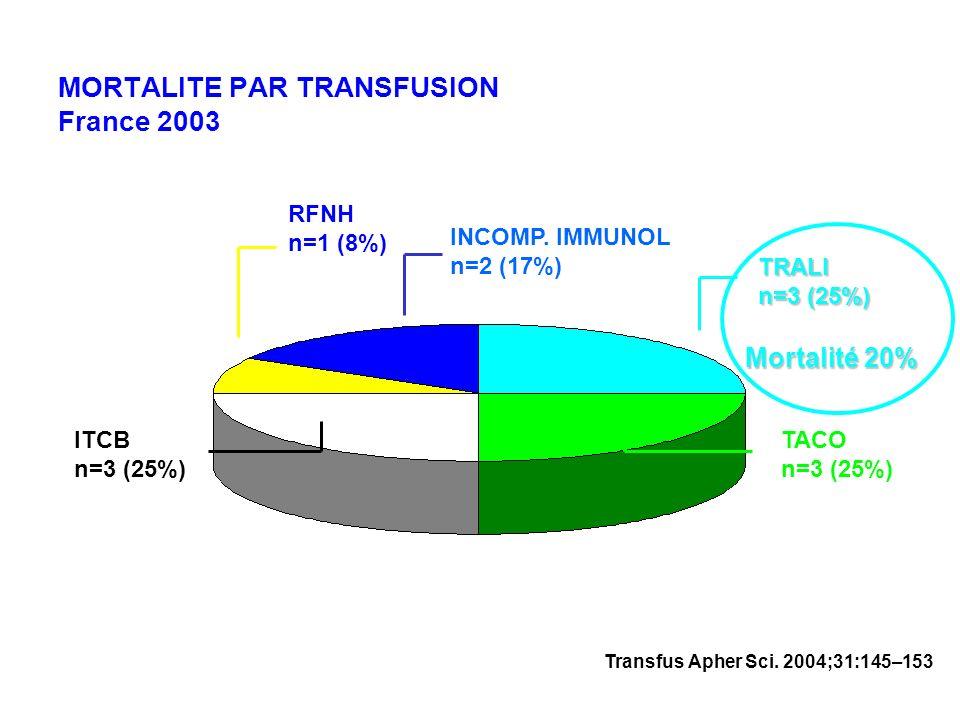 MORTALITE PAR TRANSFUSION France 2003 Transfus Apher Sci. 2004;31:145–153 RFNH n=1 (8%) INCOMP. IMMUNOL n=2 (17%) TRALI n=3 (25%) ITCB n=3 (25%) TACO