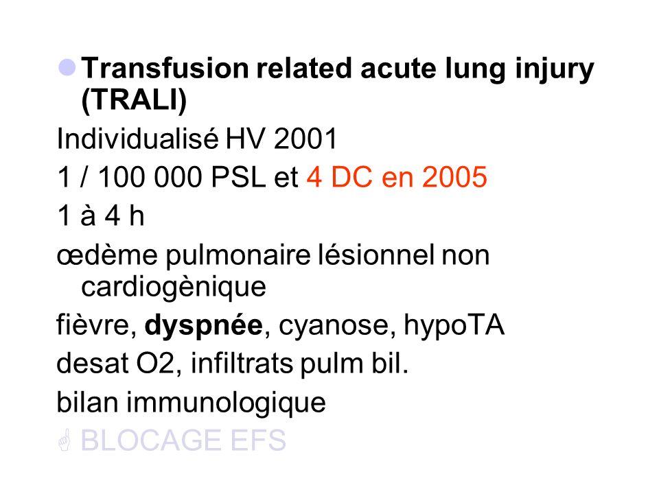 Transfusion related acute lung injury (TRALI) Individualisé HV 2001 1 / 100 000 PSL et 4 DC en 2005 1 à 4 h œdème pulmonaire lésionnel non cardiogèniq