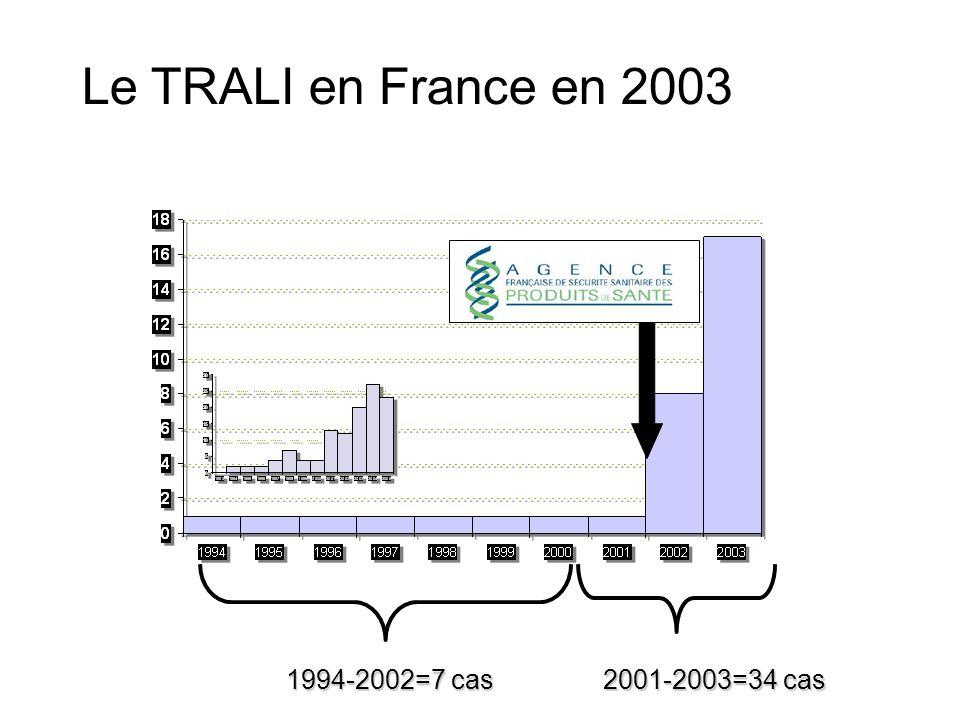 2001-2003=34 cas 1994-2002=7 cas Le TRALI en France en 2003