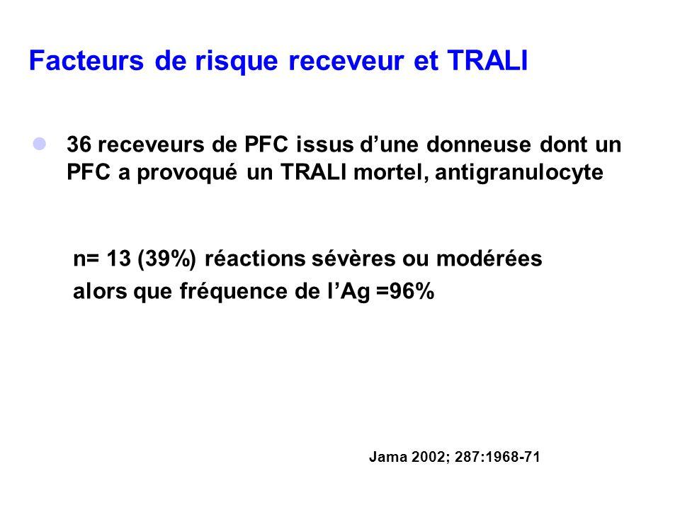 Facteurs de risque receveur et TRALI 36 receveurs de PFC issus dune donneuse dont un PFC a provoqué un TRALI mortel, antigranulocyte n= 13 (39%) réact