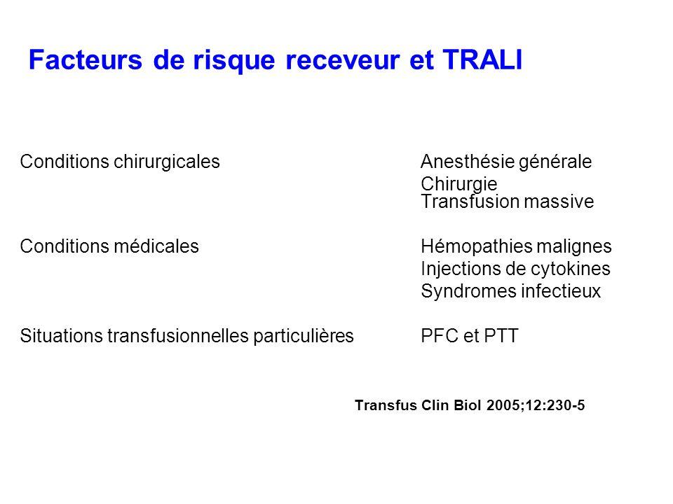 Facteurs de risque receveur et TRALI Conditions chirurgicales Anesthésie générale Chirurgie Transfusion massive Conditions médicales Hémopathies malig