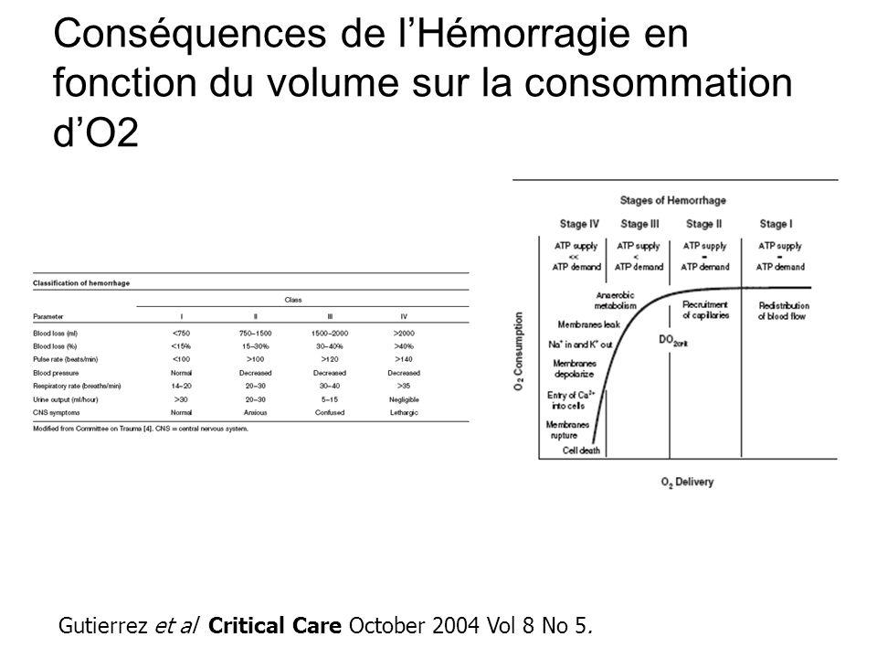 Conséquences de lHémorragie en fonction du volume sur la consommation dO2 Gutierrez et al Critical Care October 2004 Vol 8 No 5.
