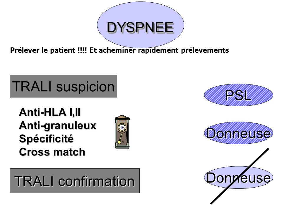 DYSPNEEDYSPNEE TRALI suspicion Anti-HLA I,II Anti-granuleuxSpécificité Cross match TRALI confirmation Donneuse PSL Donneuse Prélever le patient !!!.