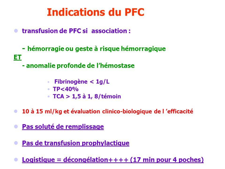 Indications du PFC transfusion de PFC si association : - hémorragie ou geste à risque hémorragique ET - anomalie profonde de lhémostase Fibrinogène <