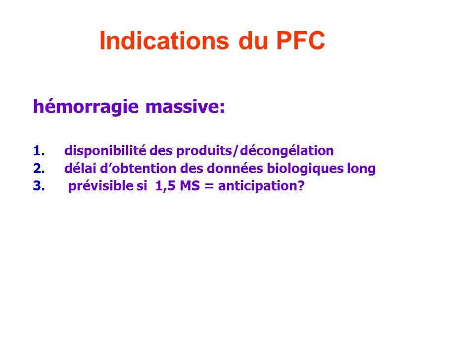 hémorragie massive: 1.disponibilité des produits/décongélation 2.délai dobtention des données biologiques long 3. prévisible si 1,5 MS = anticipation?