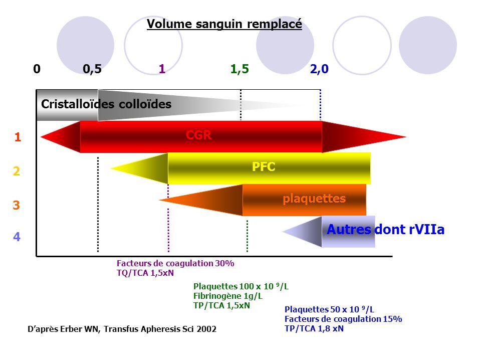 Volume sanguin remplacé CGR PFC plaquettes Autres dont rVIIa 0 0,5 11,52,0 Cristalloïdes colloïdes Facteurs de coagulation 30% TQ/TCA 1,5xN Plaquettes