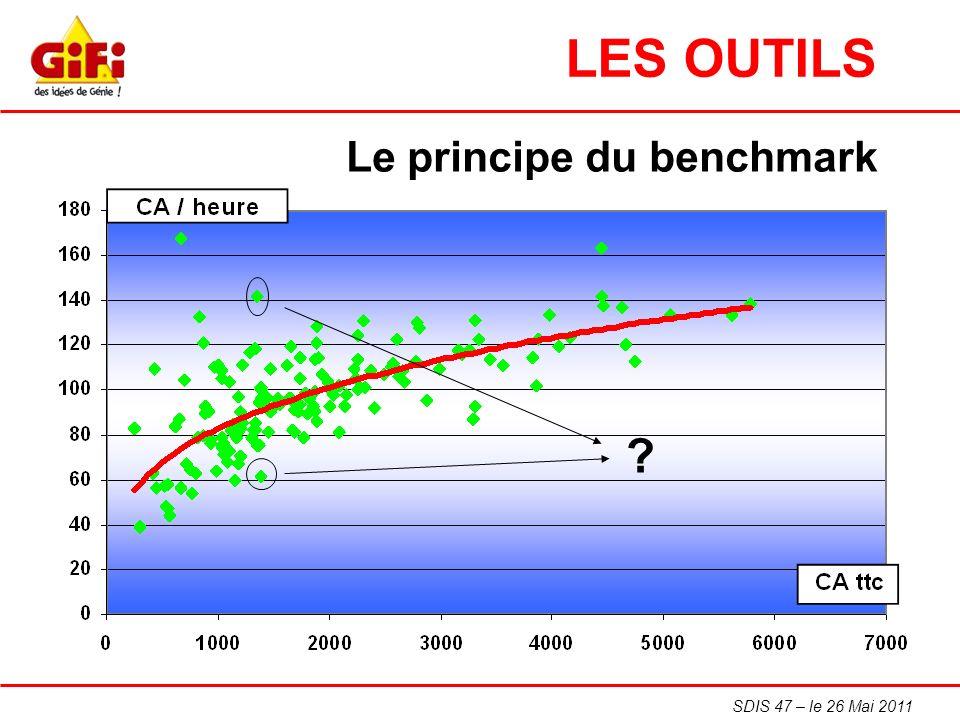 SDIS 47 – le 26 Mai 2011 ? Le principe du benchmark LES OUTILS