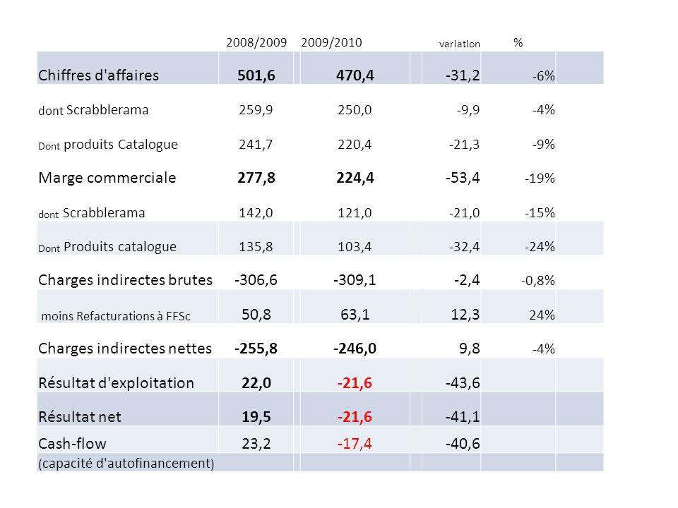 2008/20092009/2010 variation % Chiffres d affaires501,6470,4-31,2 -6% dont Scrabblerama259,9250,0-9,9-4% Dont produits Catalogue241,7220,4-21,3-9% Marge commerciale277,8224,4-53,4 -19% dont Scrabblerama142,0121,0-21,0-15% Dont Produits catalogue135,8103,4-32,4-24% Charges indirectes brutes-306,6-309,1-2,4 -0,8% moins Refacturations à FFSc 50,863,112,3 24% Charges indirectes nettes-255,8-246,09,8 -4% Résultat d exploitation22,0-21,6-43,6 Résultat net19,5-21,6-41,1 Cash-flow23,2-17,4-40,6 ( capacité d autofinancement )