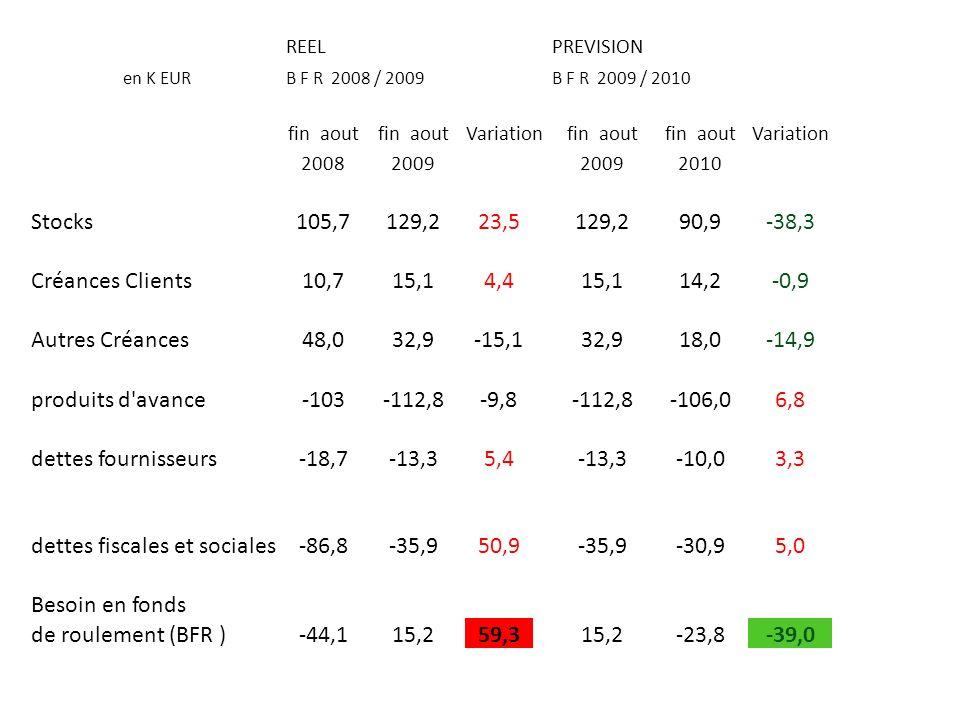 REELPREVISION en K EURB F R 2008 / 2009B F R 2009 / 2010 fin aout Variationfin aout Variation 20082009 2010 Stocks105,7129,223,5129,290,9-38,3 Créance