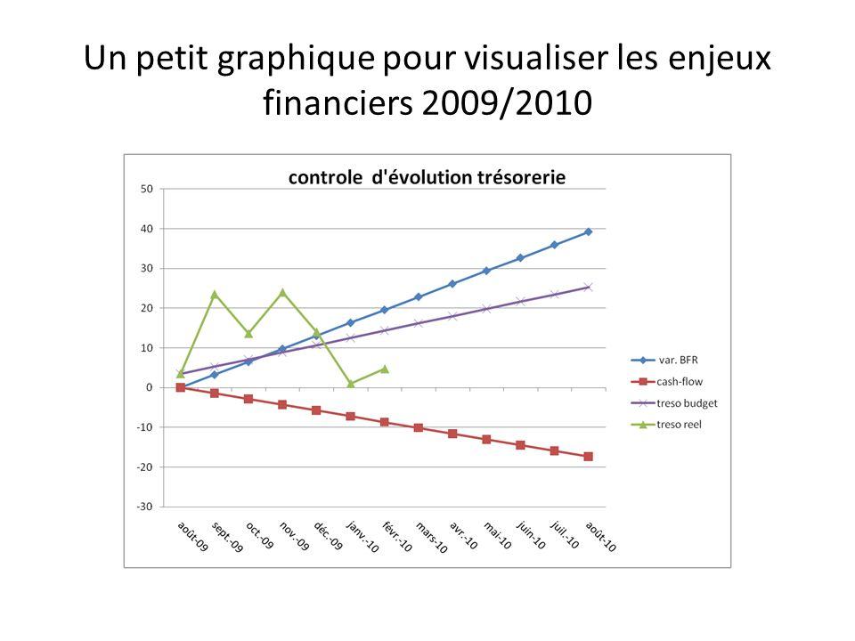 Un petit graphique pour visualiser les enjeux financiers 2009/2010