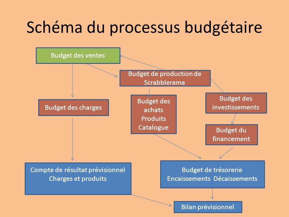 Schéma du processus budgétaire Budget des ventes Budget des charges Budget de production de Scrabblerama Budget des achats Produits Catalogue Budget des investissements Budget du financement Compte de résultat prévisionnel Charges et produits Bilan prévisionnel Budget de trésorerie Encaissements Décaissements