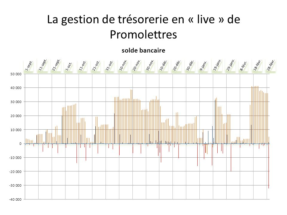 La gestion de trésorerie en « live » de Promolettres