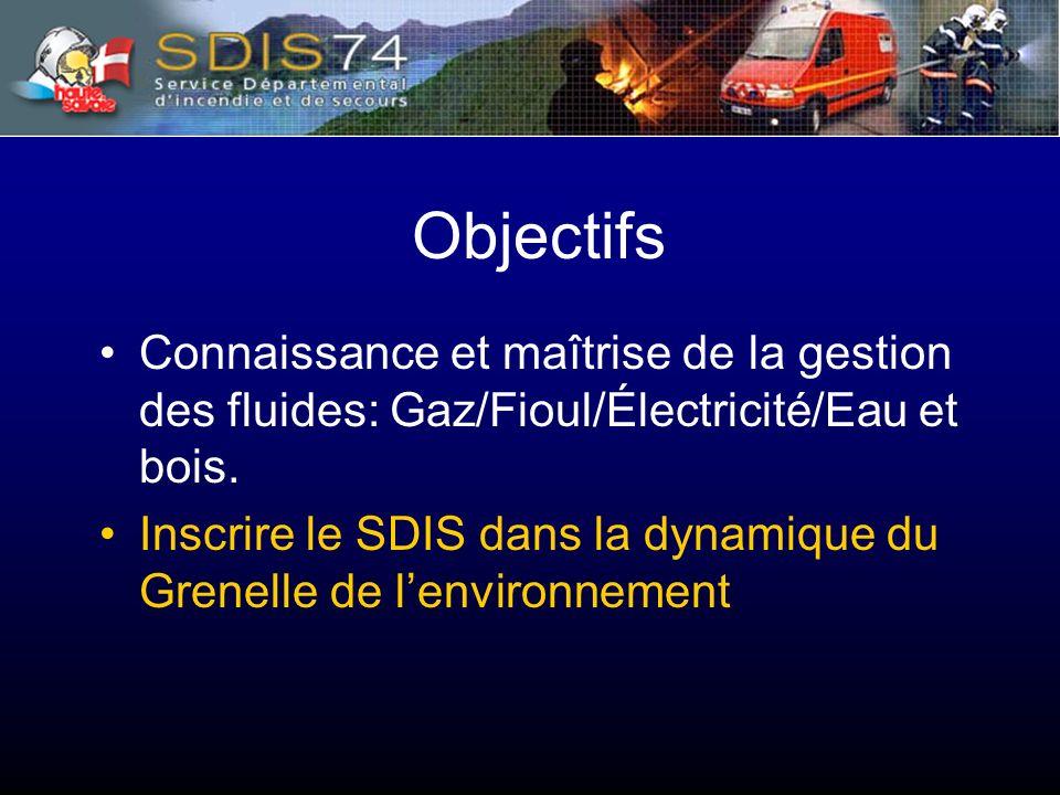 Objectifs Connaissance et maîtrise de la gestion des fluides: Gaz/Fioul/Électricité/Eau et bois.