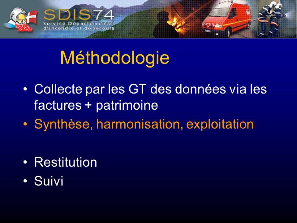Collecte par les GT des données via les factures + patrimoine Synthèse, harmonisation, exploitation Restitution Suivi Méthodologie