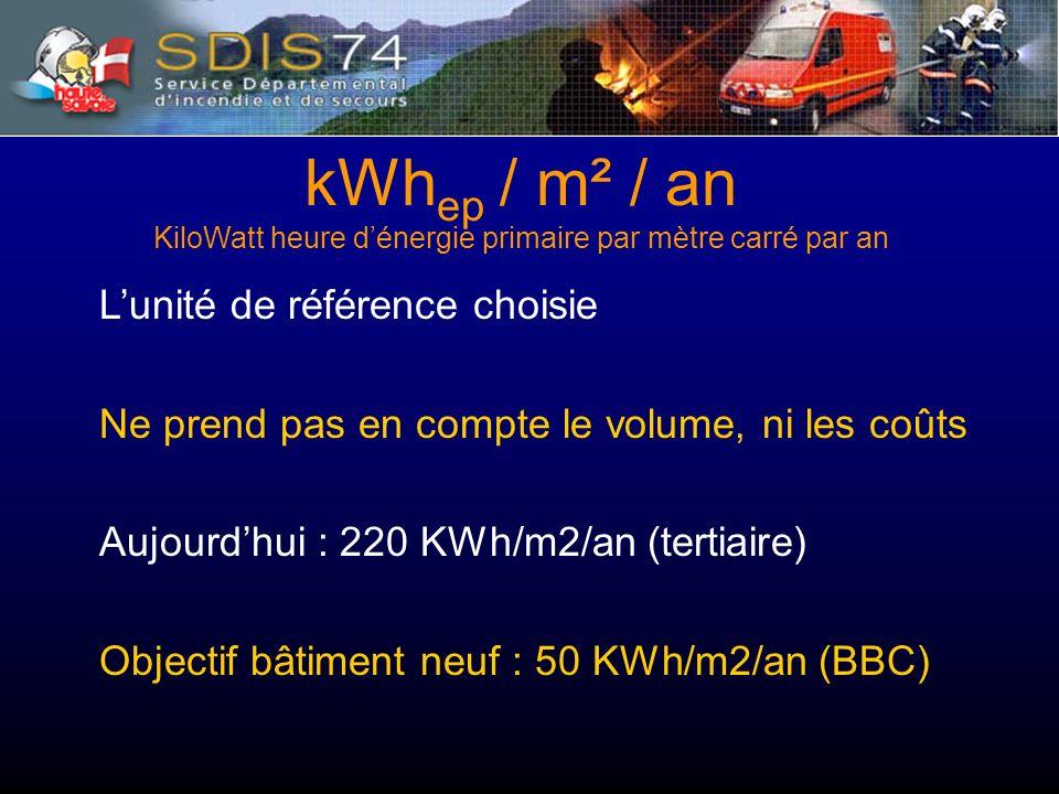 Lunité de référence choisie Ne prend pas en compte le volume, ni les coûts Aujourdhui : 220 KWh/m2/an (tertiaire) Objectif bâtiment neuf : 50 KWh/m2/an (BBC) kWh ep / m² / an KiloWatt heure dénergie primaire par mètre carré par an