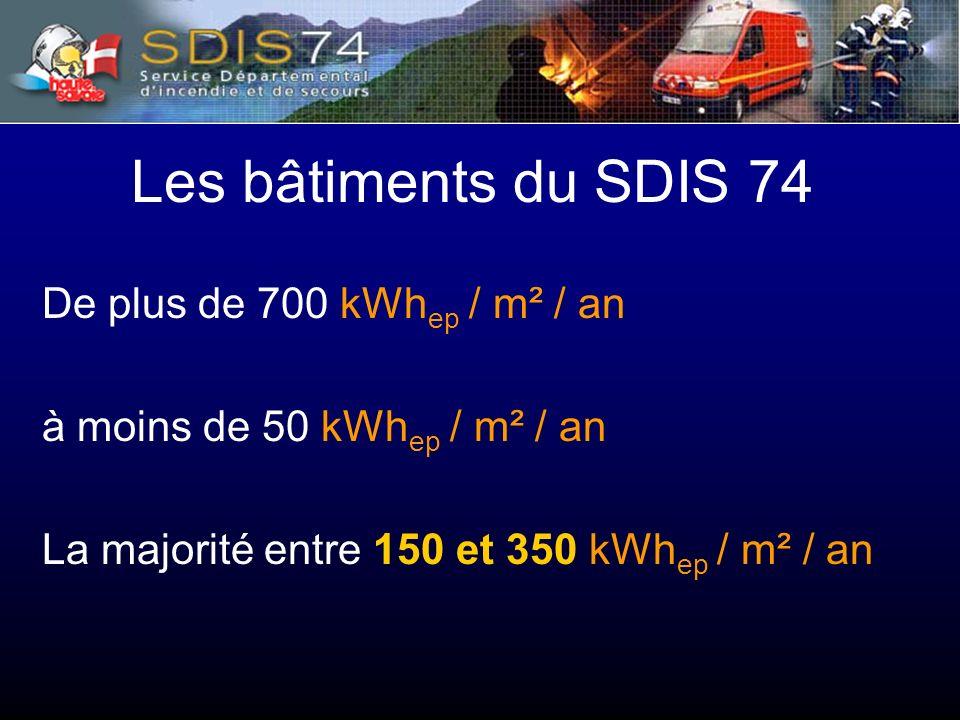 Les bâtiments du SDIS 74 De plus de 700 kWh ep / m² / an à moins de 50 kWh ep / m² / an La majorité entre 150 et 350 kWh ep / m² / an