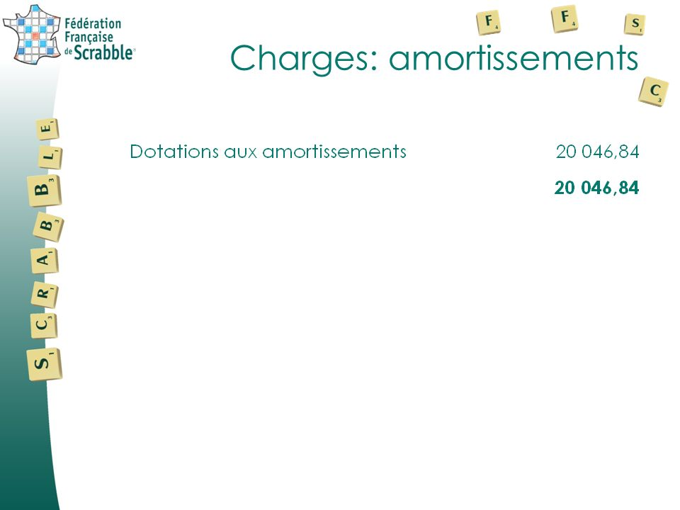 Charges: autres charges