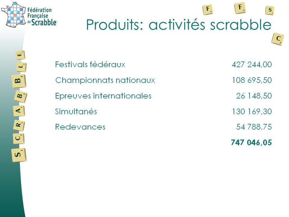 Produits: affiliations