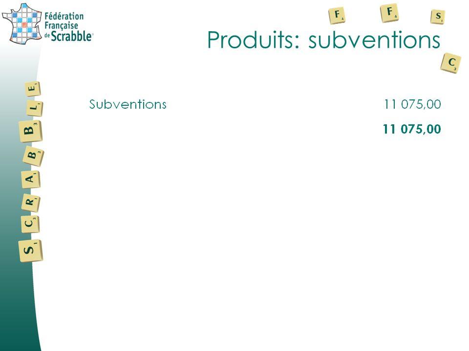 Produits: activités annexes