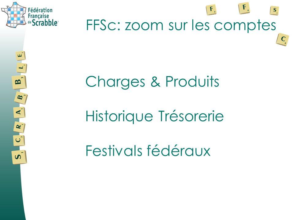 Produits: produits financiers