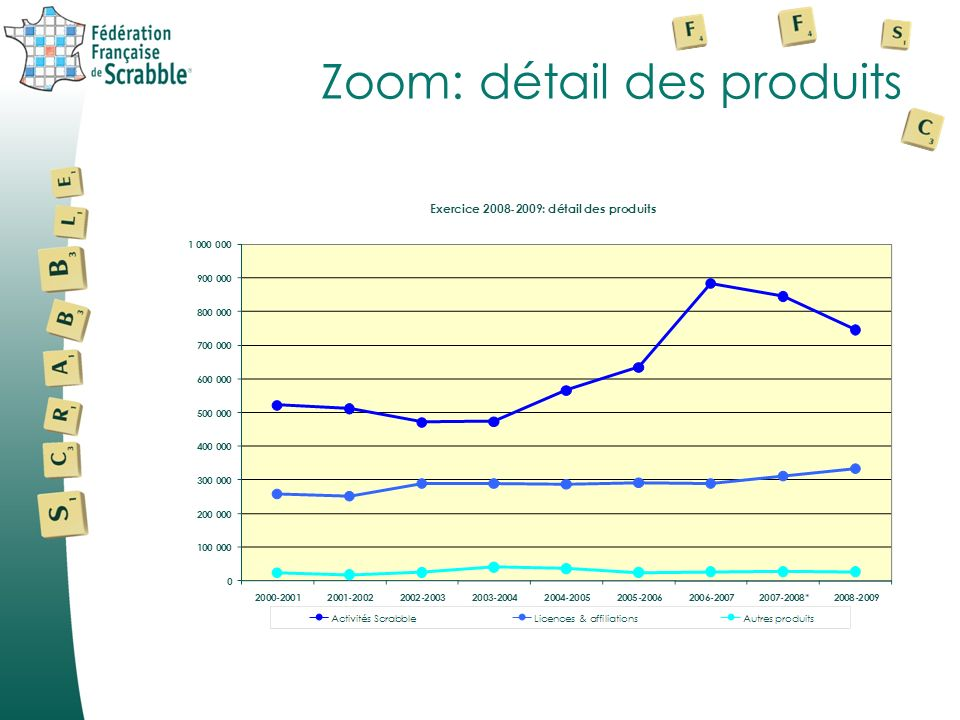 Zoom: charges & produits