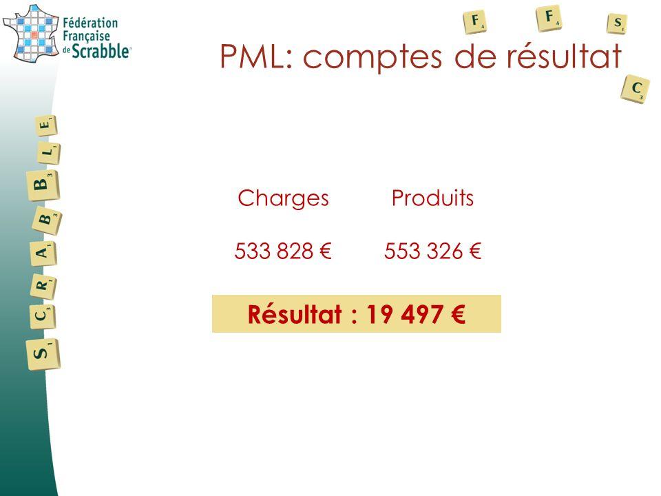 Comptes de résultat Bilan Promolettres Promolettres