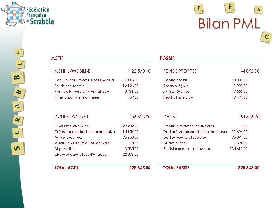 PML: comptes de résultat Produits 553 326 Charges 533 828 Résultat : 19 497