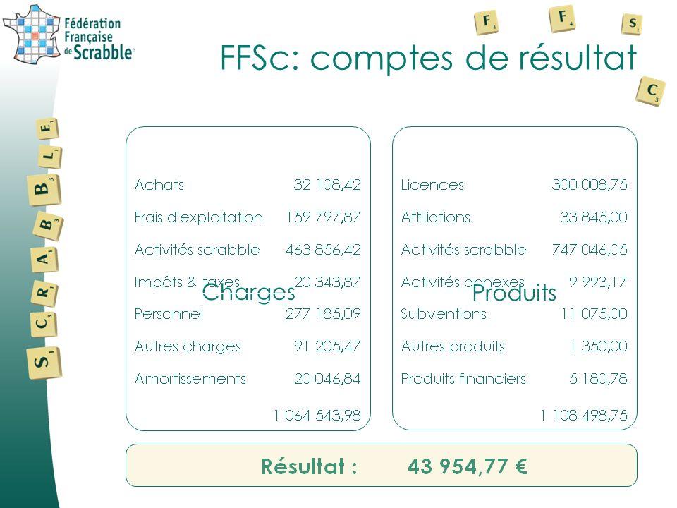 FFSc: comptes de résultat Produits Charges