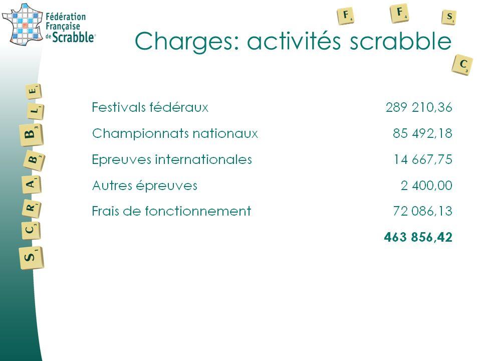 Charges: activités scrabble