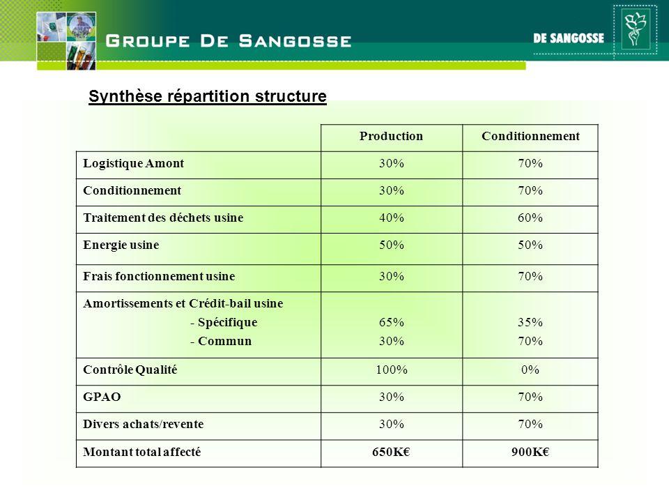 27 mai 2011 Synthèse répartition structure ProductionConditionnement Logistique Amont30%70% Conditionnement30%70% Traitement des déchets usine40%60% E