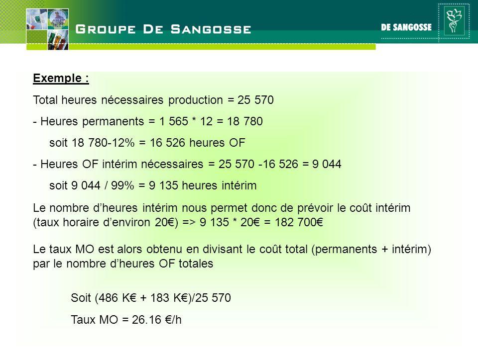 27 mai 2011 Exemple : Total heures nécessaires production = 25 570 - Heures permanents = 1 565 * 12 = 18 780 soit 18 780-12% = 16 526 heures OF - Heur