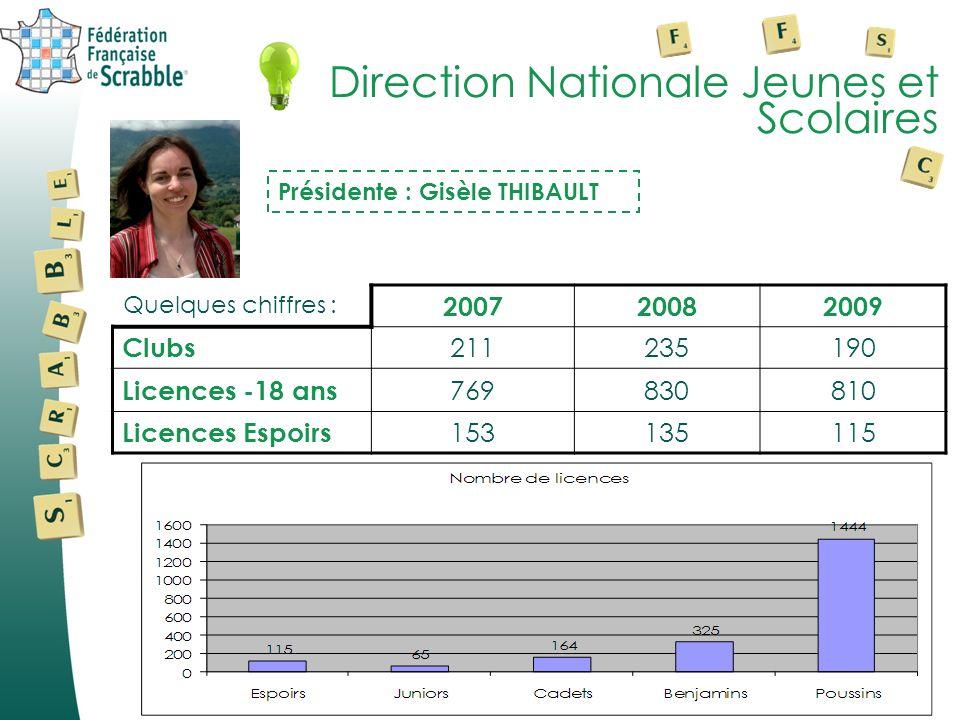 Direction Nationale Jeunes et Scolaires Présidente : Gisèle THIBAULT Quelques chiffres : 200720082009 Clubs 211235190 Licences -18 ans 769830810 Licen