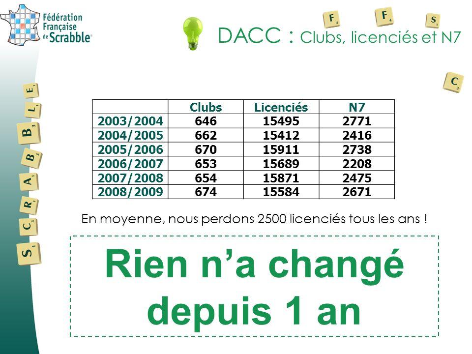 DACC : Clubs, licenciés et N7 Rien na changé depuis 1 an En moyenne, nous perdons 2500 licenciés tous les ans ! ClubsLicenciésN7 2003/2004646154952771