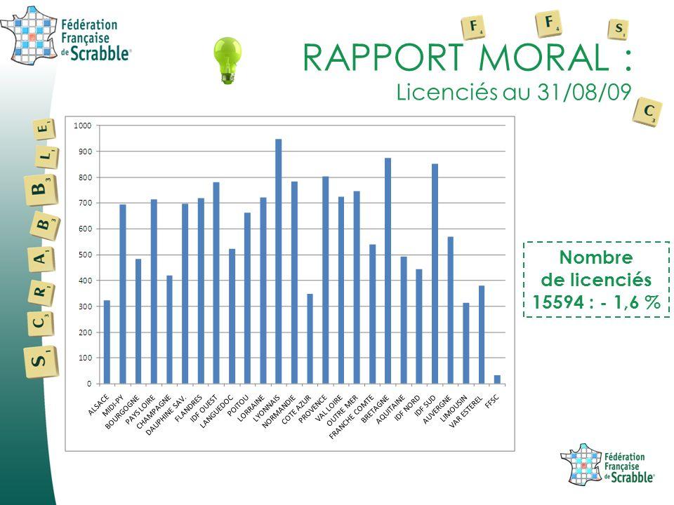 RAPPORT MORAL : Licenciés au 31/08/09 Nombre de licenciés 15594 : - 1,6 %