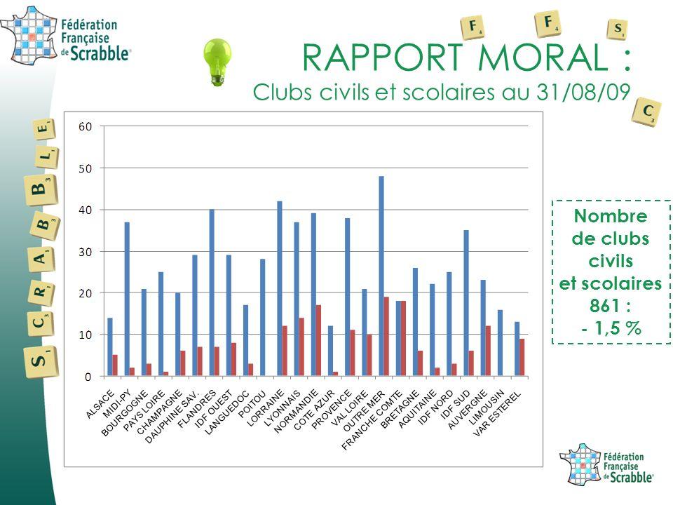 RAPPORT MORAL : Clubs civils et scolaires au 31/08/09 Nombre de clubs civils et scolaires 861 : - 1,5 %