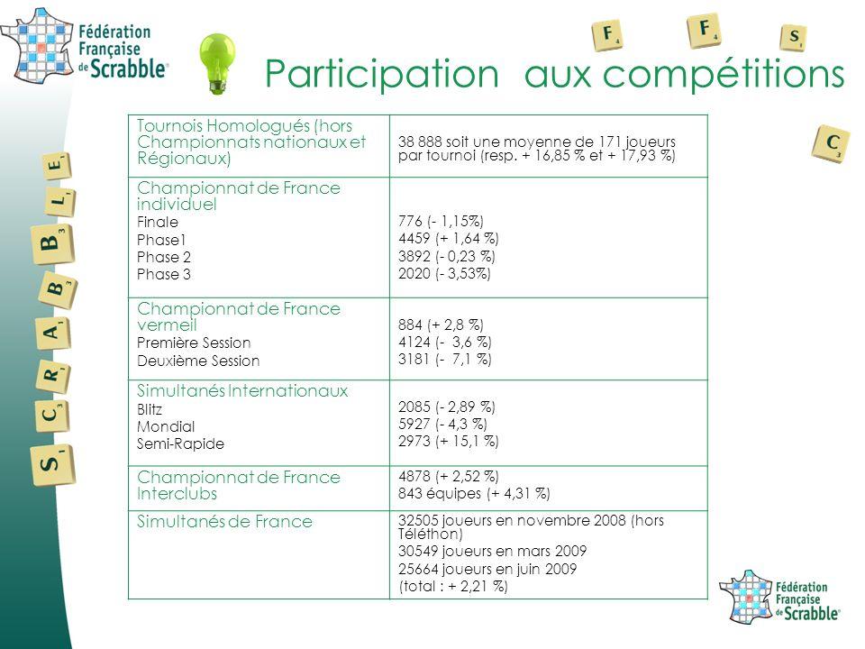 Participation aux compétitions Tournois Homologués (hors Championnats nationaux et Régionaux) 38 888 soit une moyenne de 171 joueurs par tournoi (resp