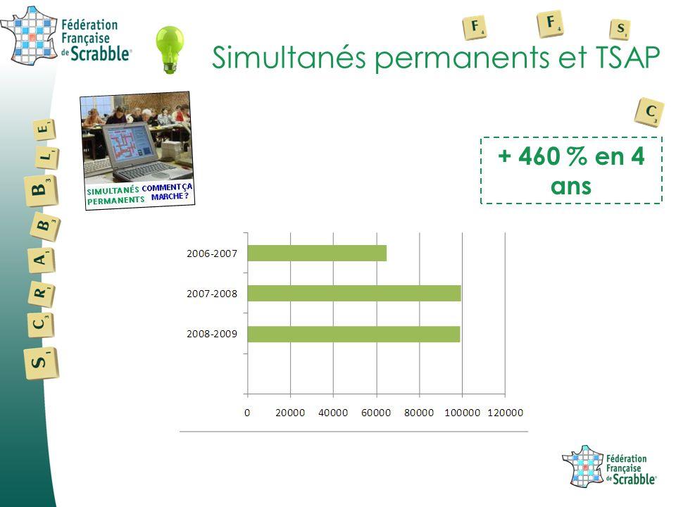 Simultanés permanents et TSAP + 460 % en 4 ans
