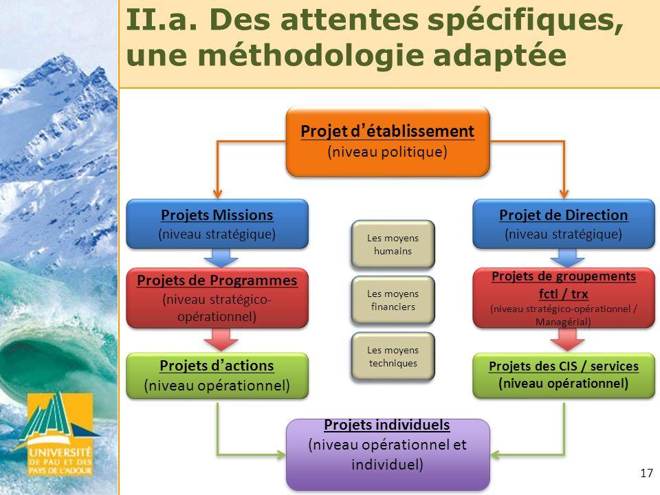 17 II.a. Des attentes spécifiques, une méthodologie adaptée Projets Missions (niveau stratégique) Projets Missions (niveau stratégique) Projets de Pro