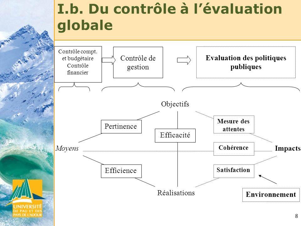 8 I.b. Du contrôle à lévaluation globale Objectifs Moyens Réalisations Impacts Pertinence Satisfaction Mesure des attentes Efficience Efficacité Cohér